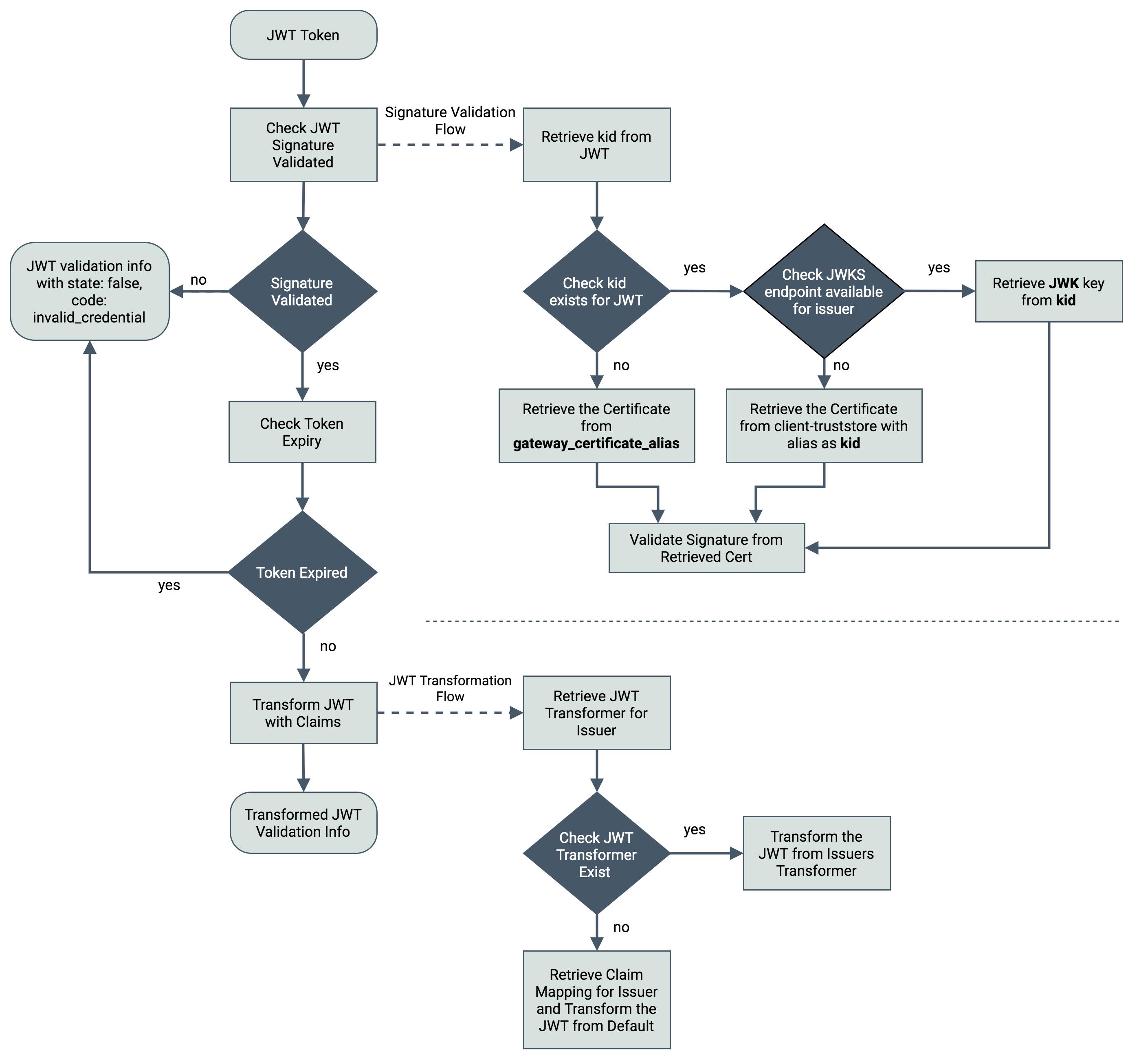 multiple KM token validation