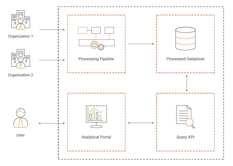 APIM Analytics Simplified Design