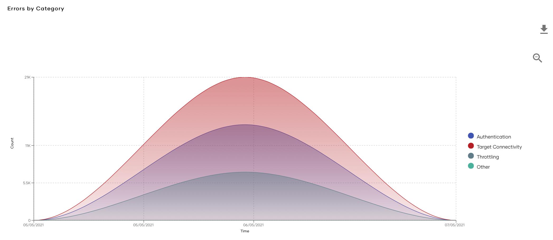 error category graph