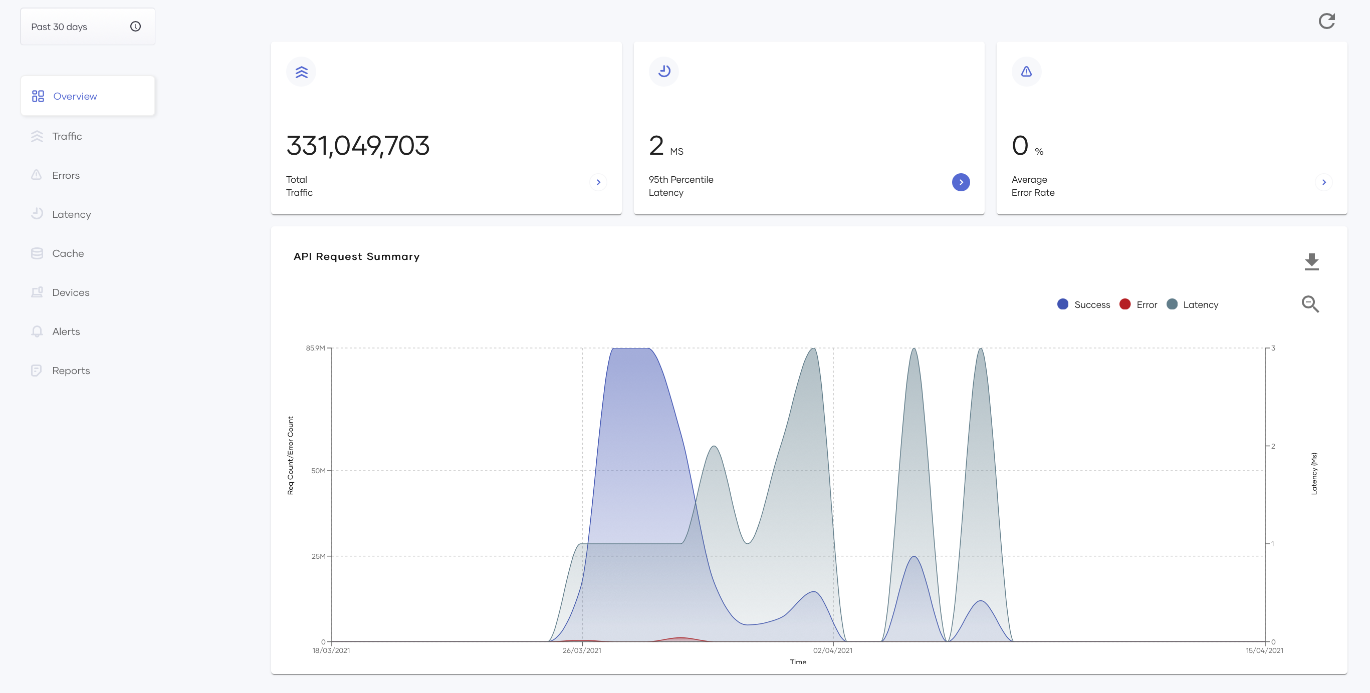 overview page latency