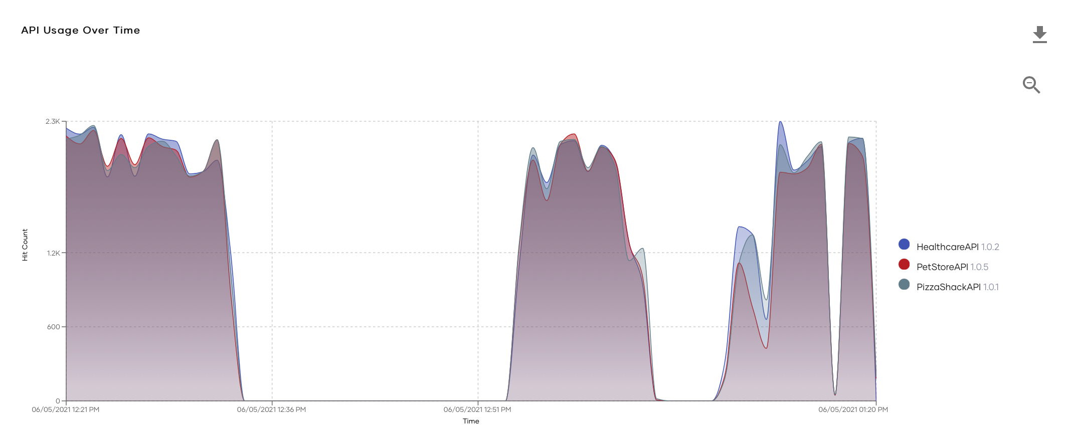 api usage timeline