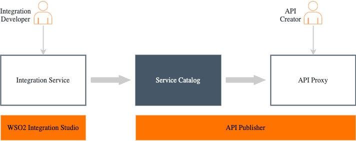 api-first integration development
