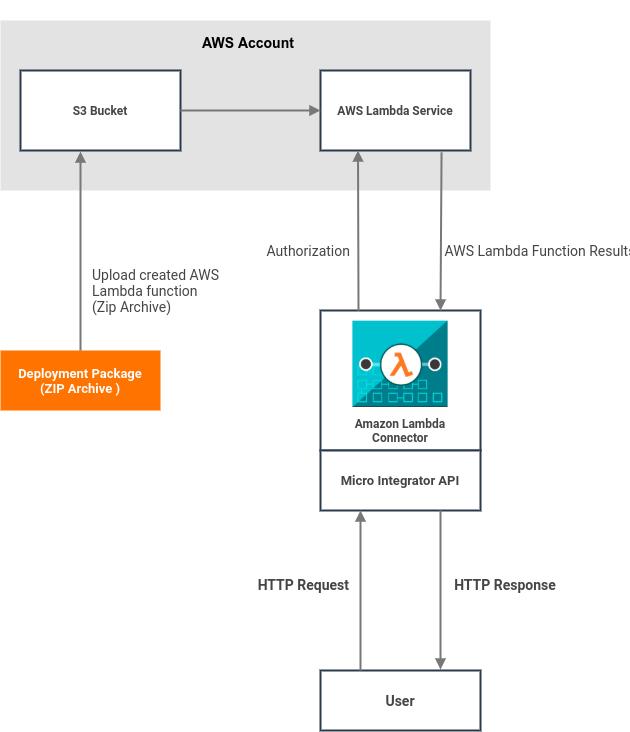 Amazon Lambda Connector