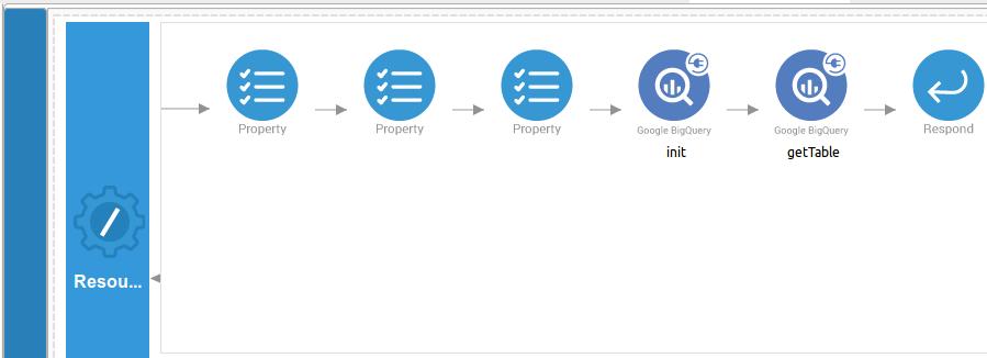 Resource design view