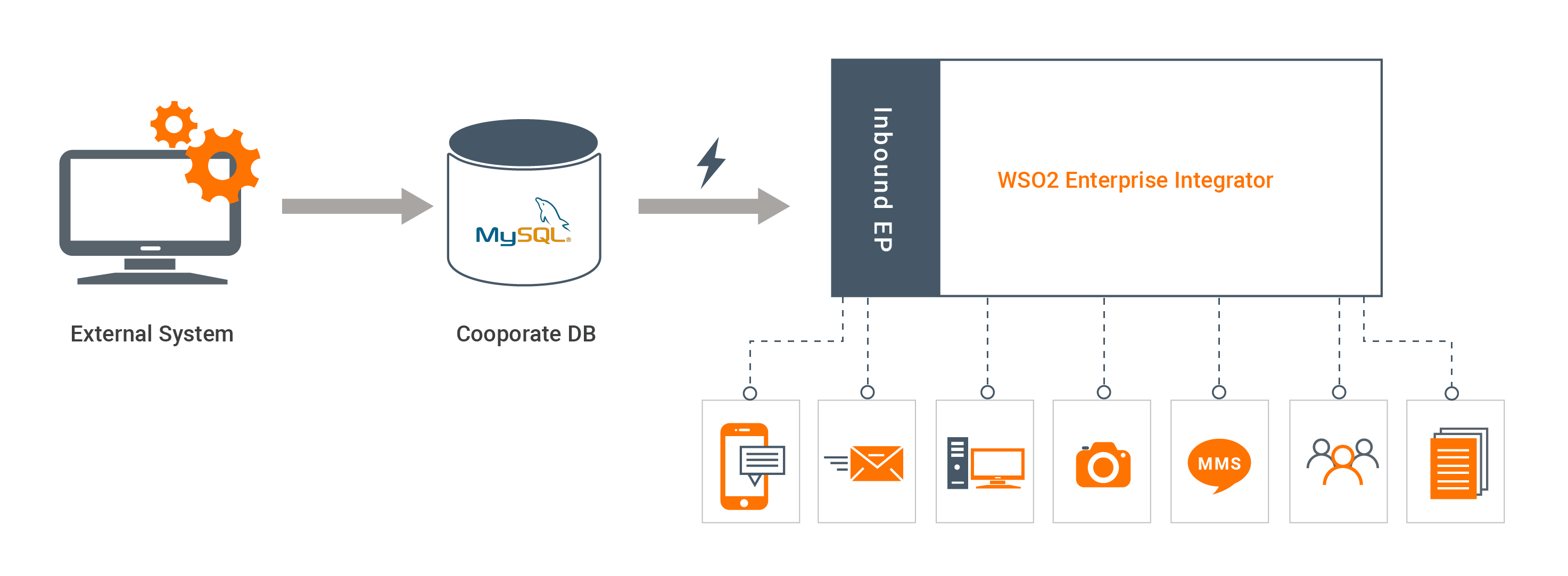 Overview of DB event inbound EP use case