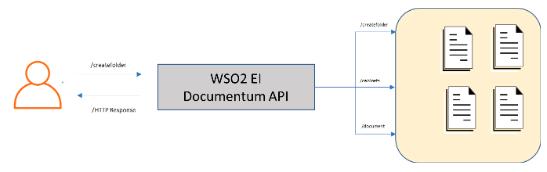 Documentum connector example