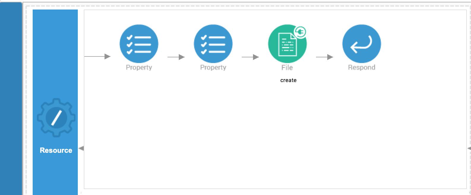 First API Resource