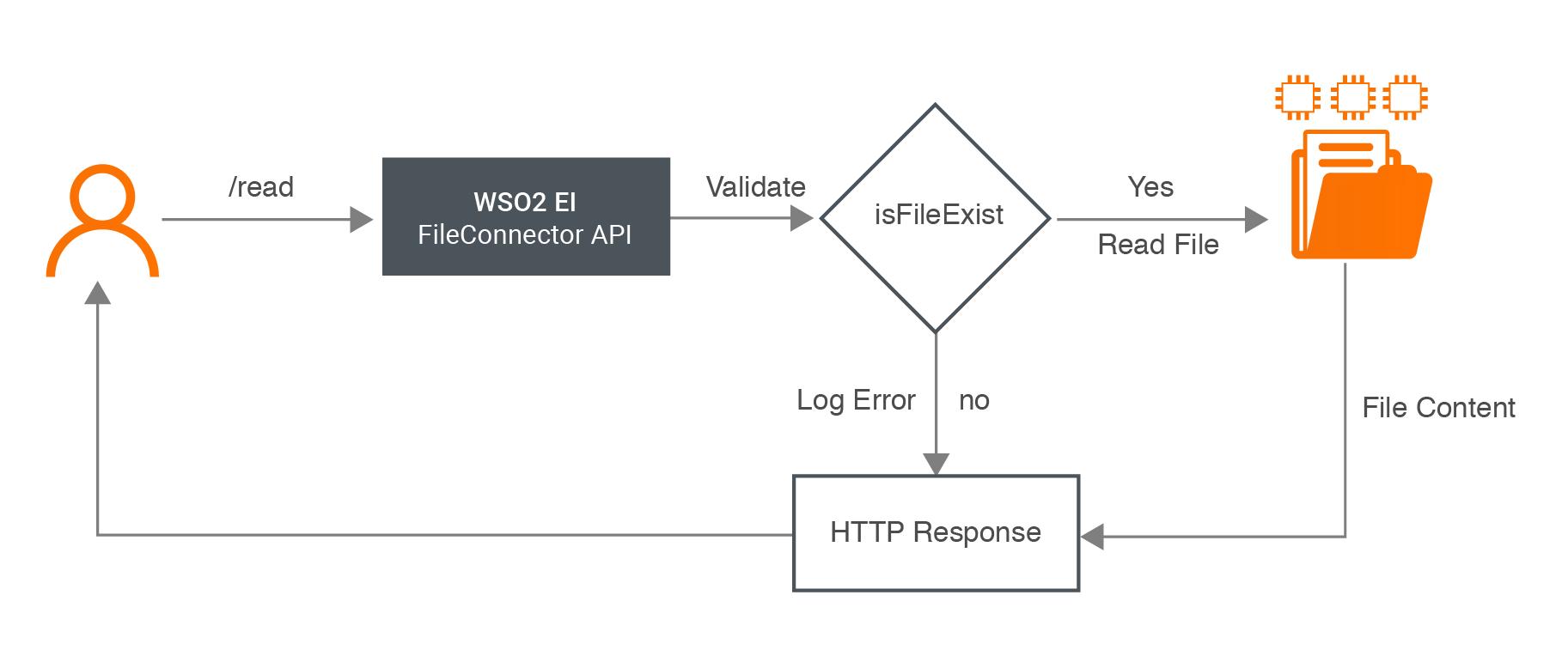 Adding a Rest API