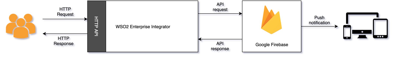 Google Firebase Connector scenario