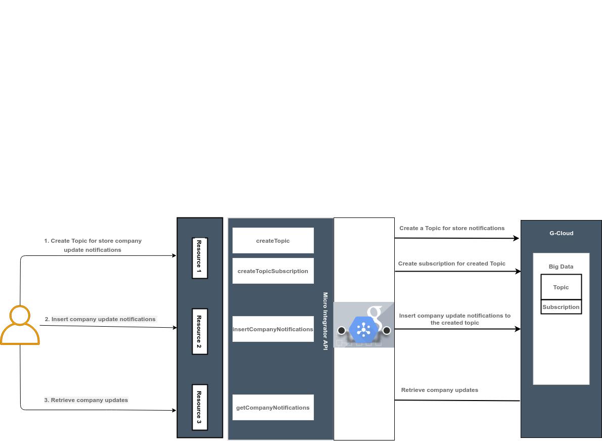 pub-sub connector example