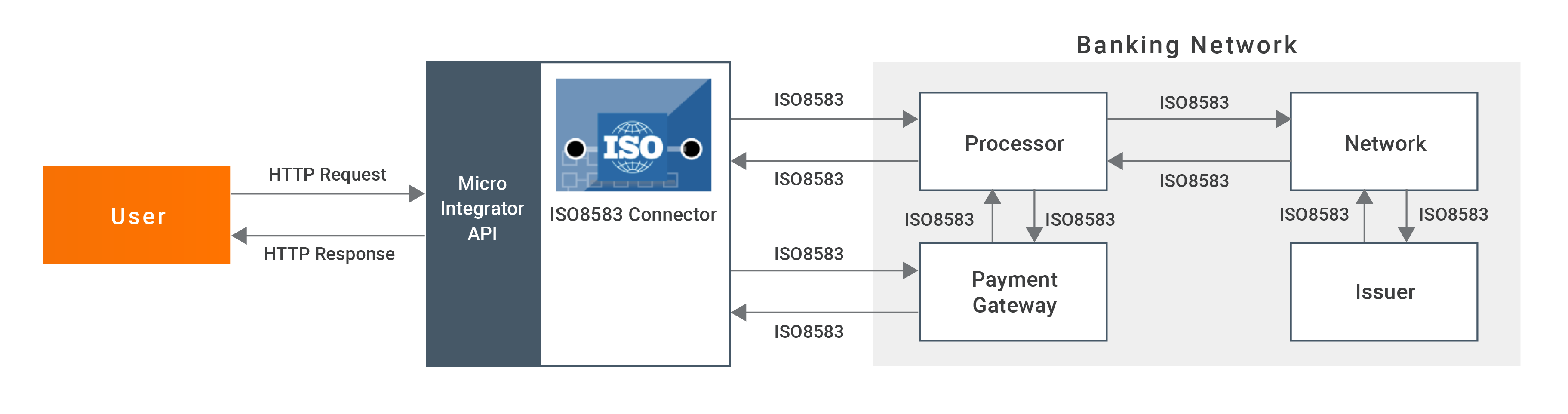 ISO8583 Connector