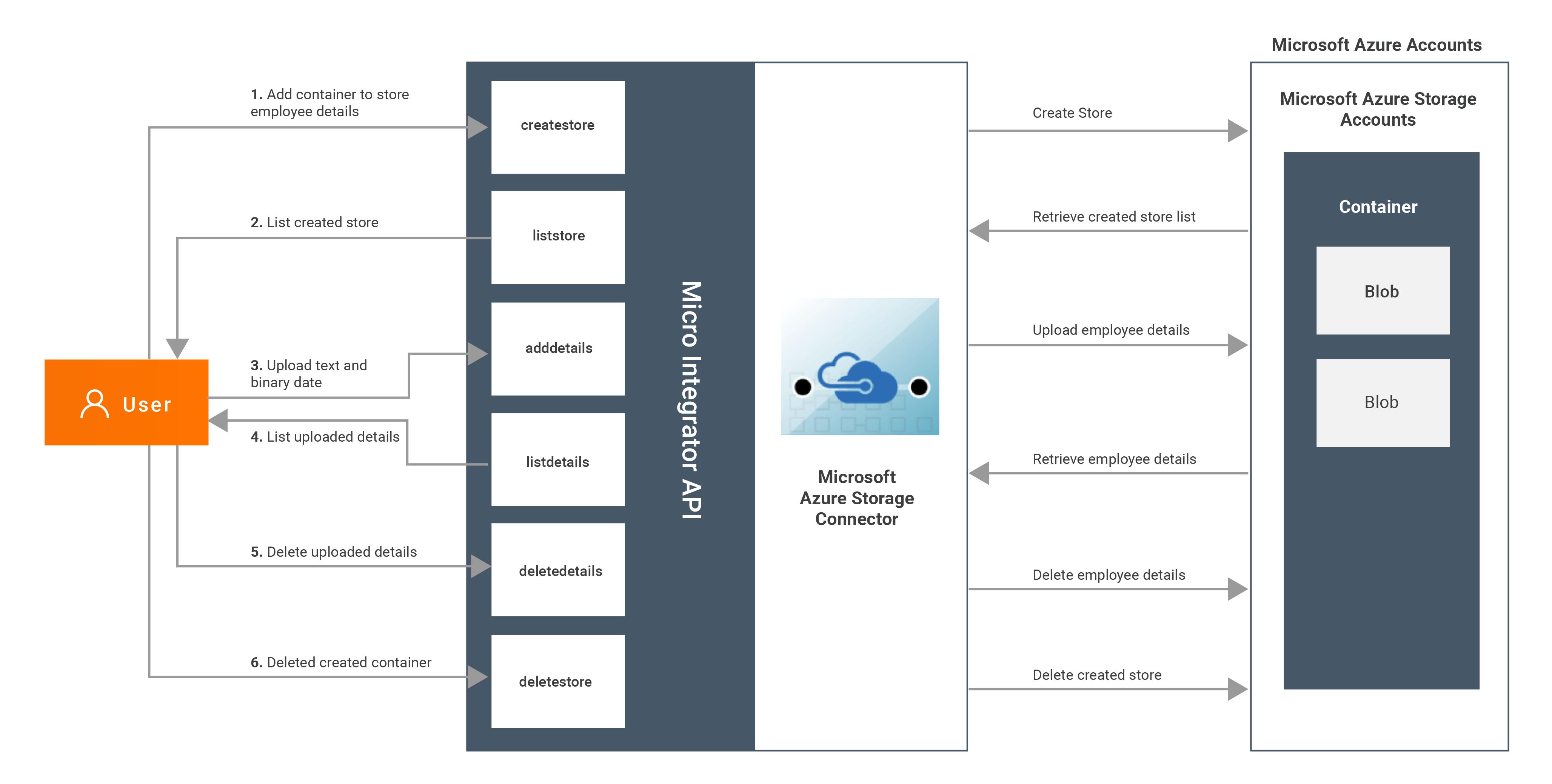 Microsoft Azure Storage Connector