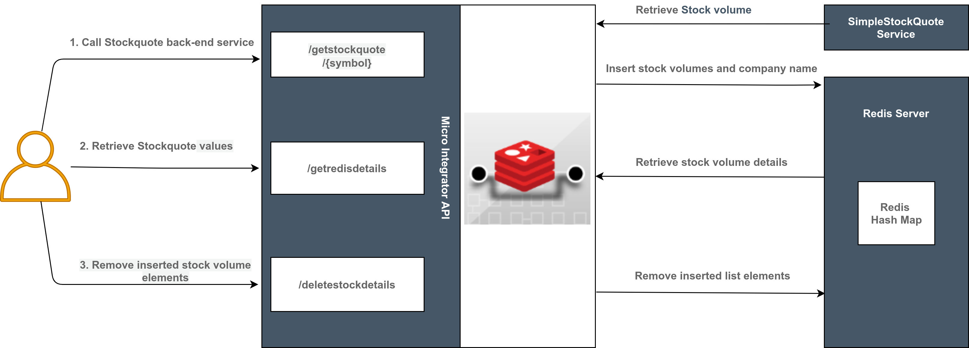 Redis connector example