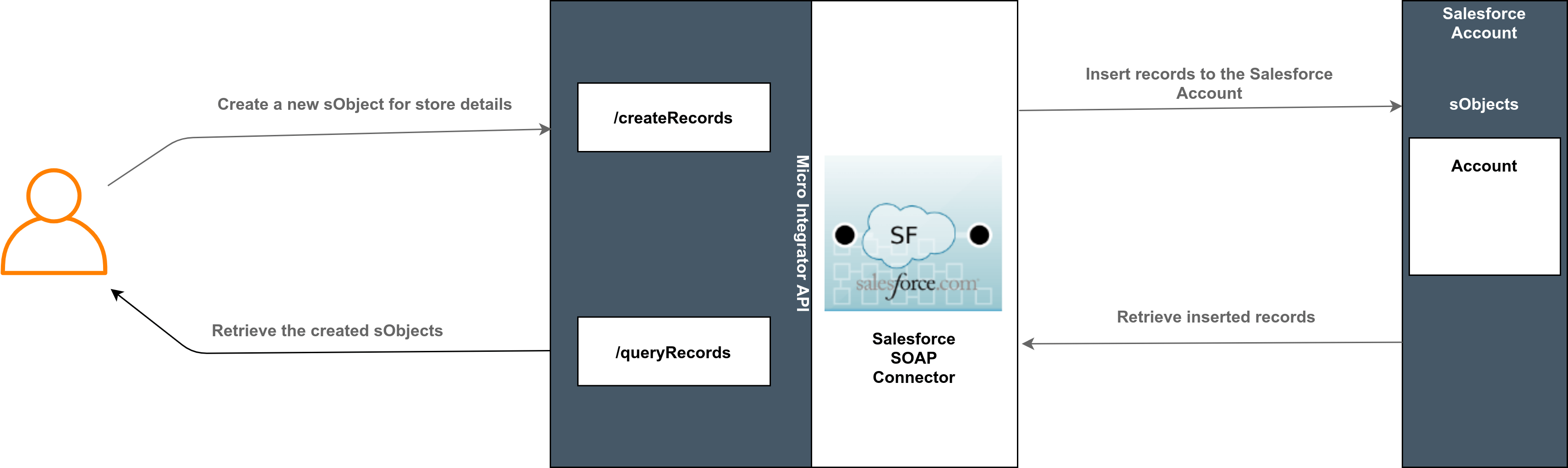 Using Salesforcesoap SOAP Connector