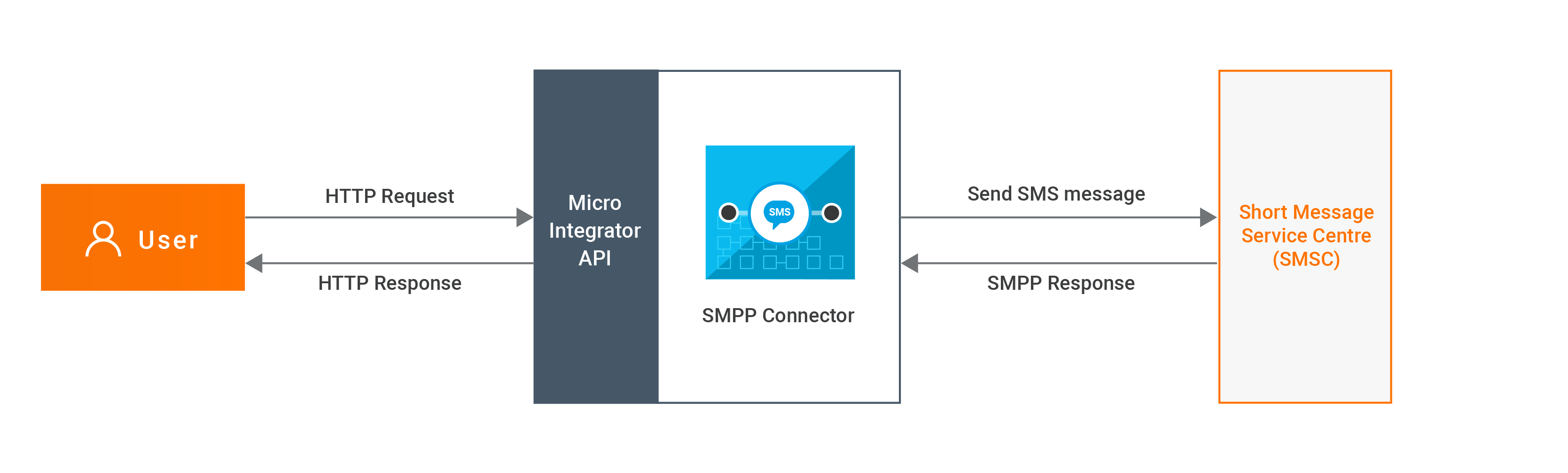 smpp connector example
