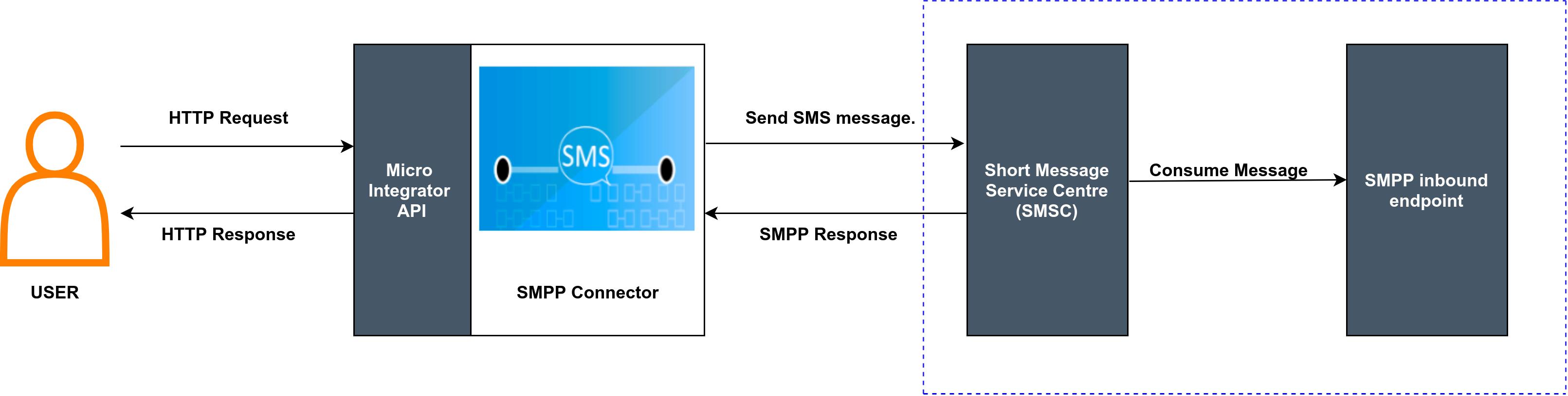 SMPP Inbound Endpoint