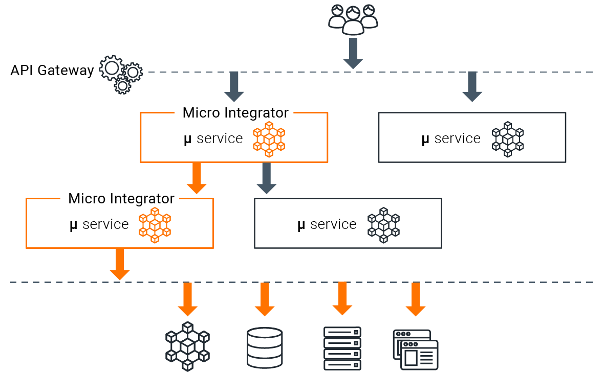 decentralized micro services