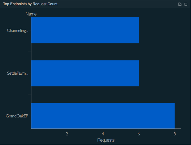 Top endpoints by request count
