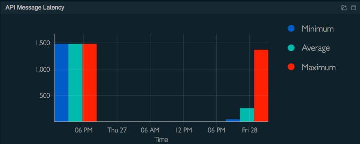 API message latency