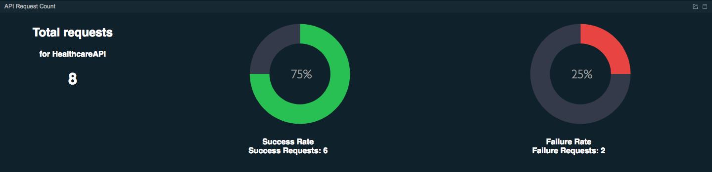 Total request per API