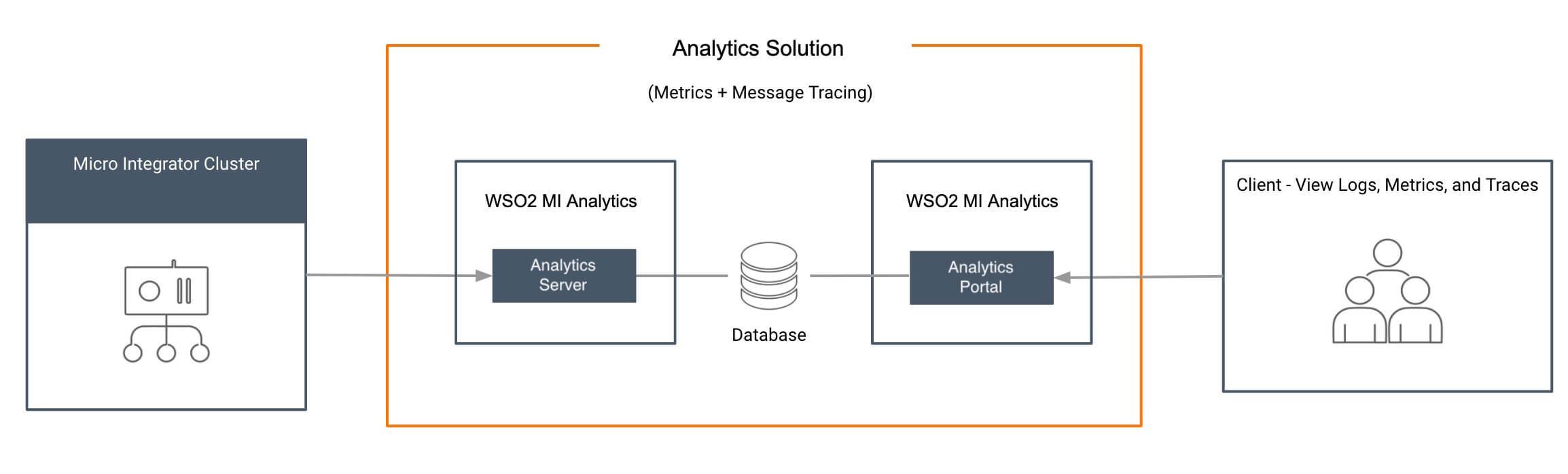 MI Analytics