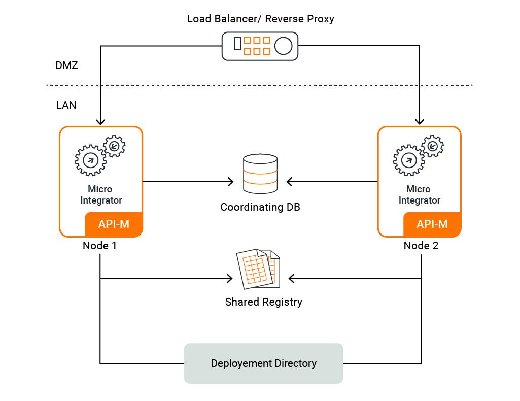 micro integrator deployment