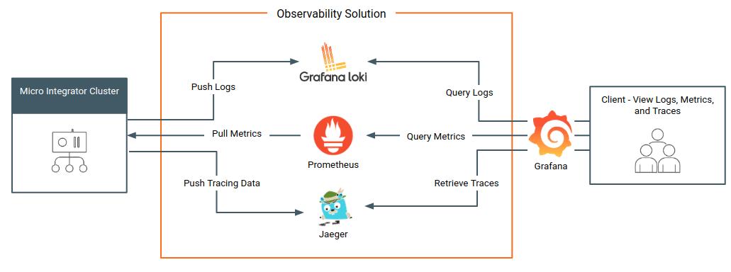 Cloud Native Deployment Architecture