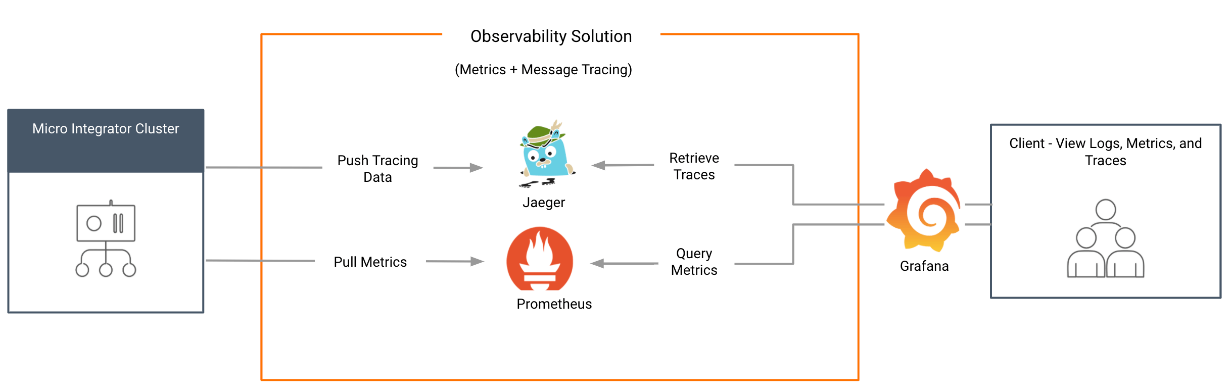 Cloud Native Deployment with Tracing