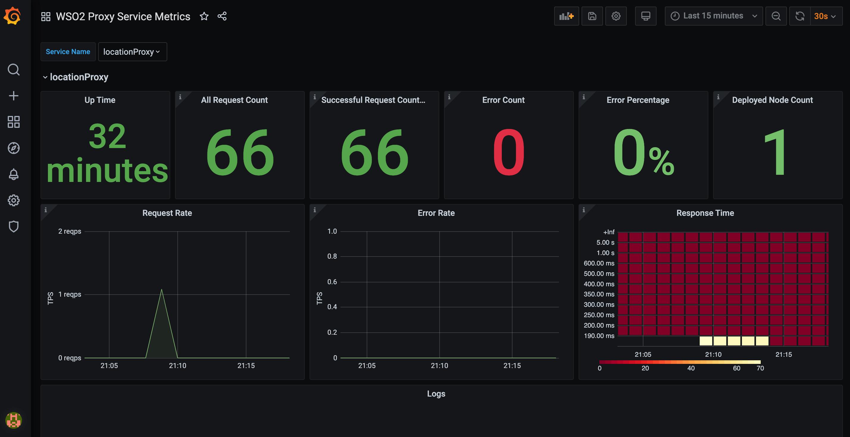 Proxy Service Metrics Dashboard