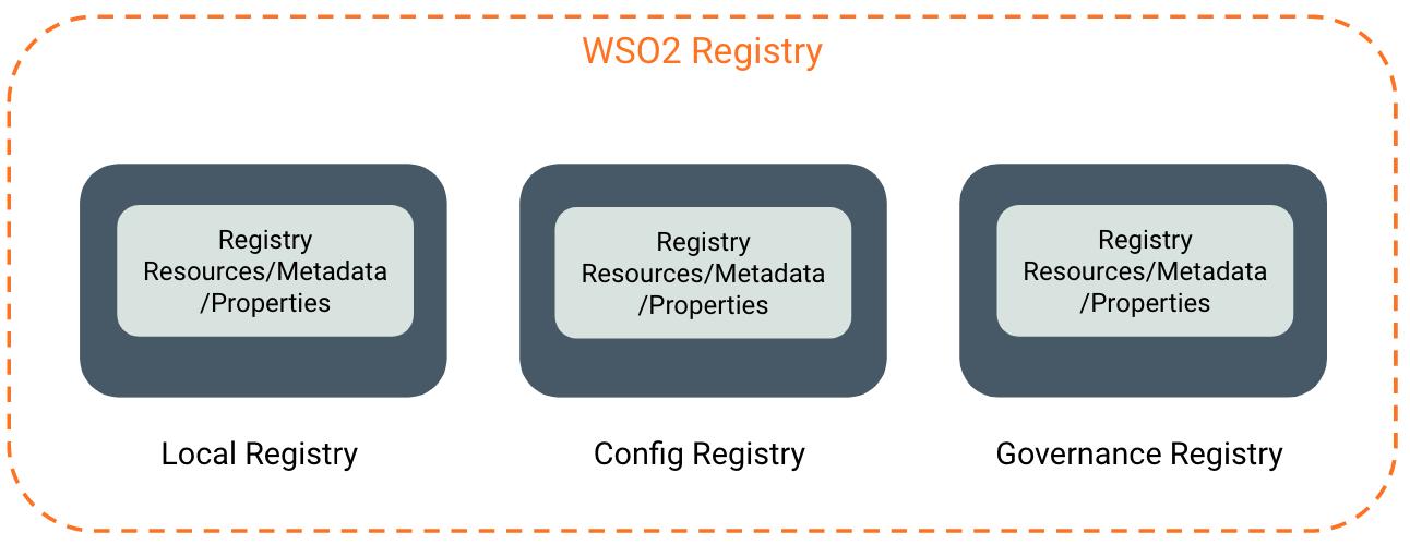 Registry Resource