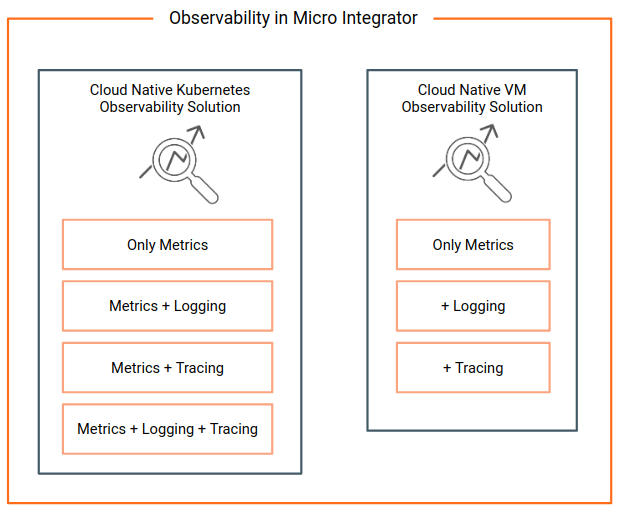 Observability Solution