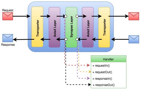 Request-Response Flow