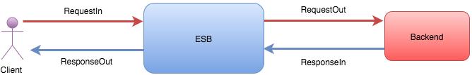 Message Flow using Handler
