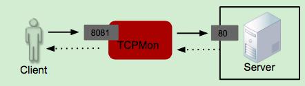 Client-TCP-Server Communication