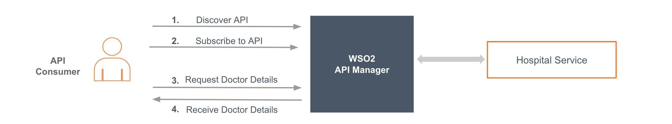 exposing integration service as a managed api