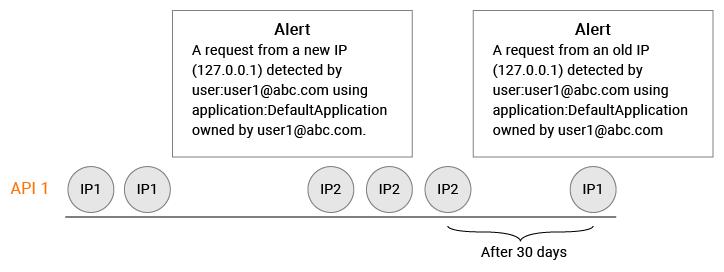 Unseen source IP alert