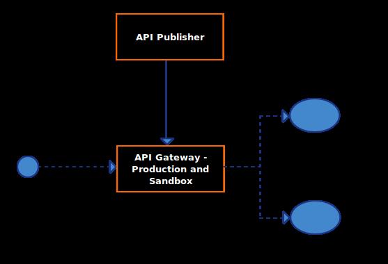 Hybrid Gateway
