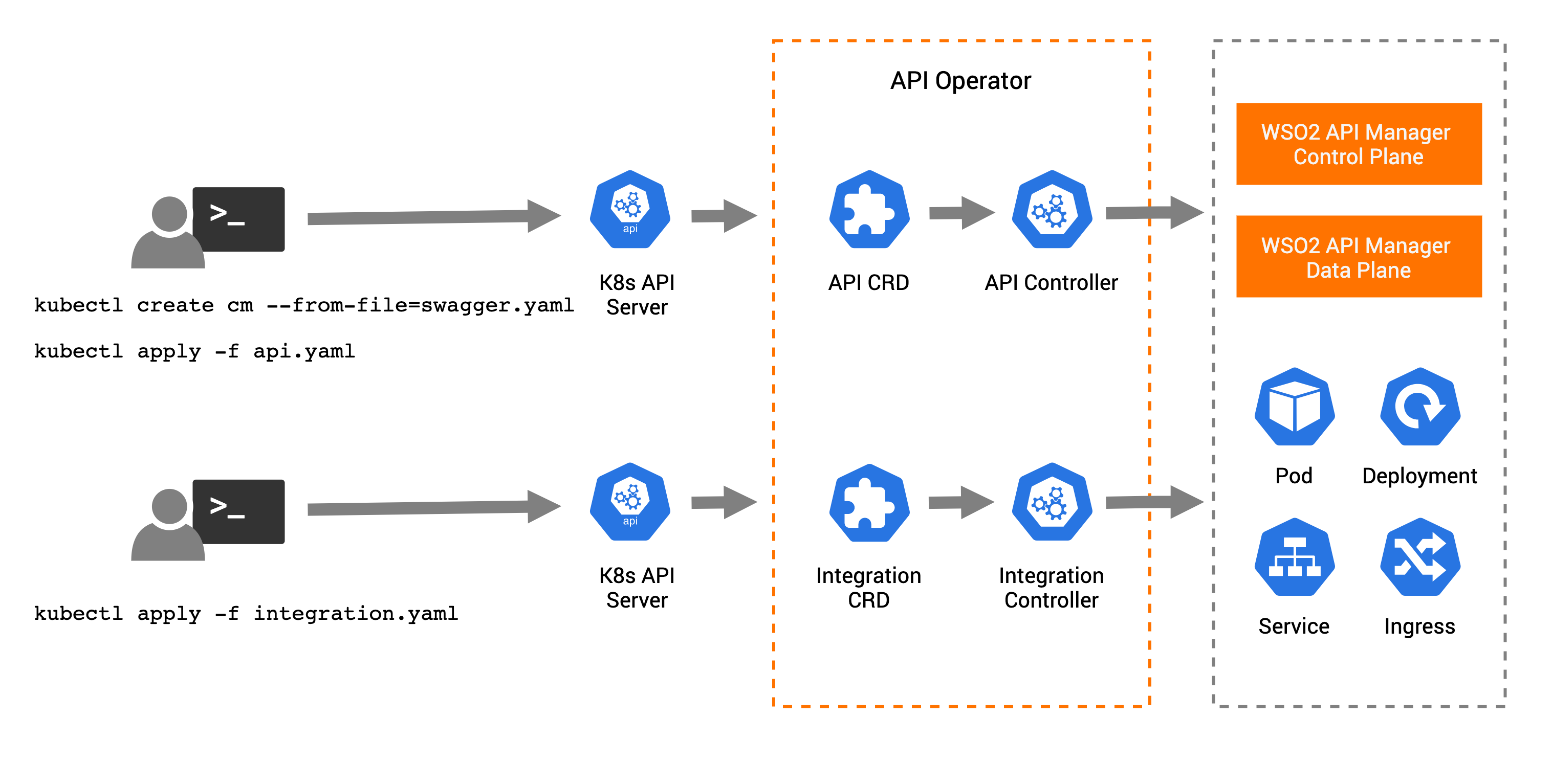 How API Operator Works