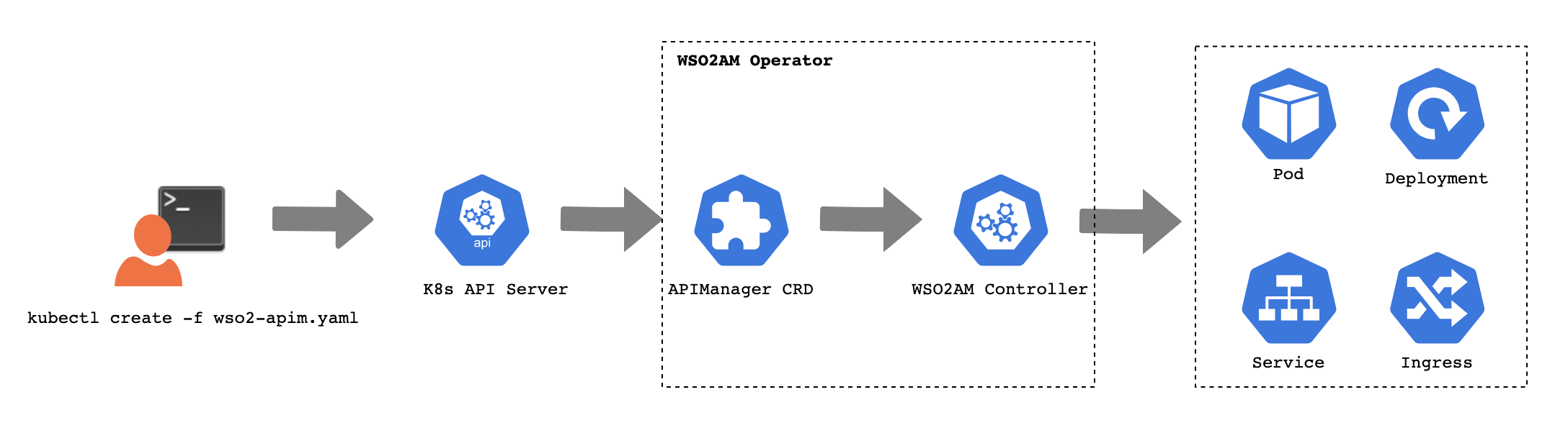 WSO2 API Manager Operator CRDs workflow