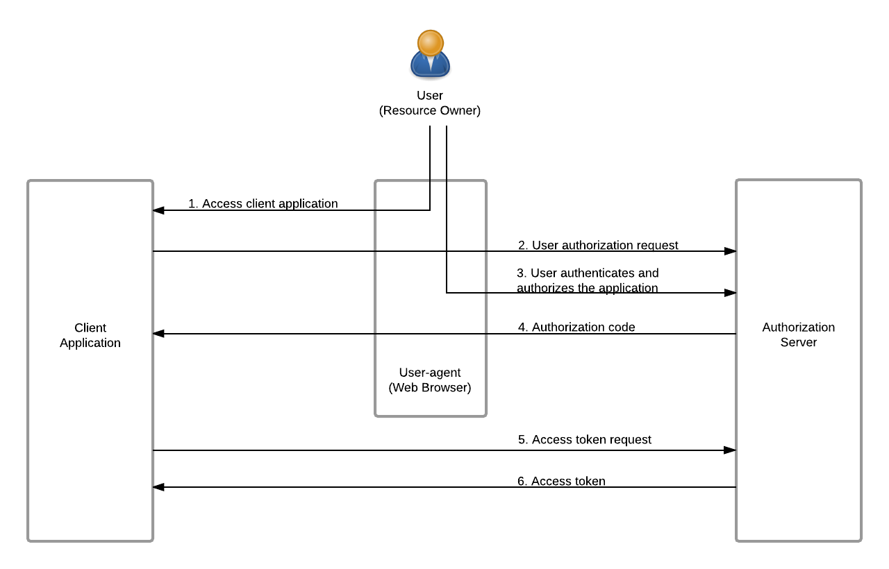 Authorization code flow diagram