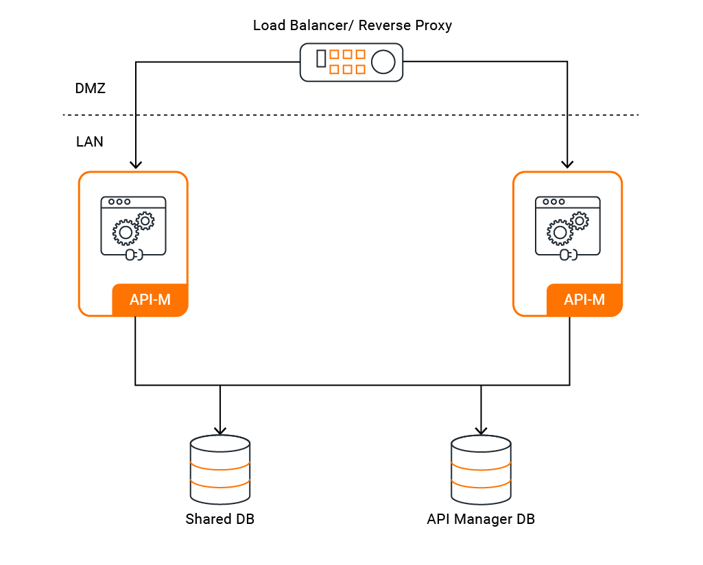 active-active apim deployment