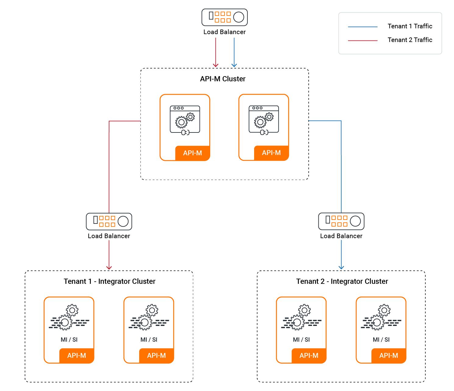 standard HA with multitenancy