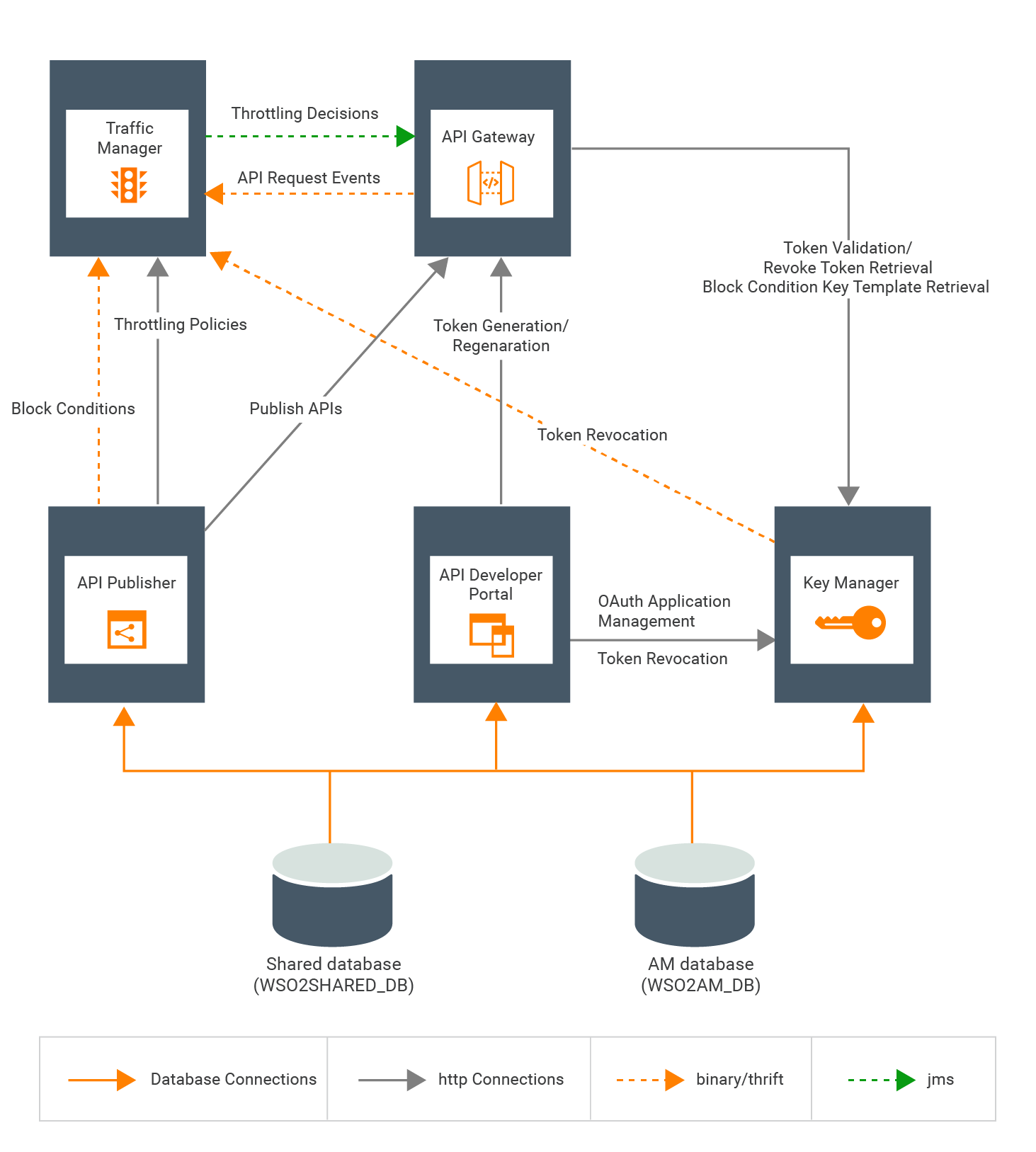 Understanding the distributed deployment