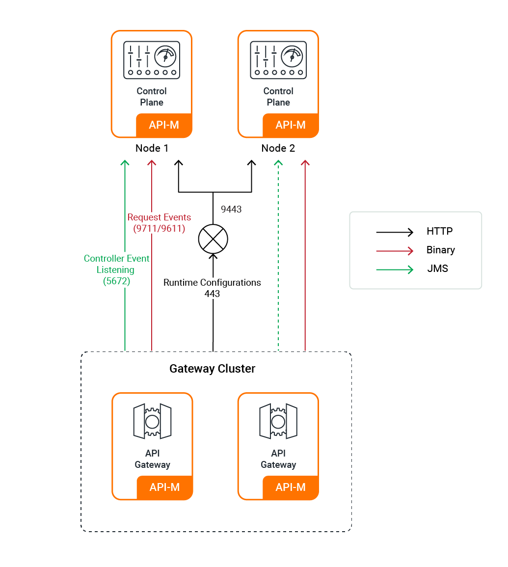 Gateway Connections