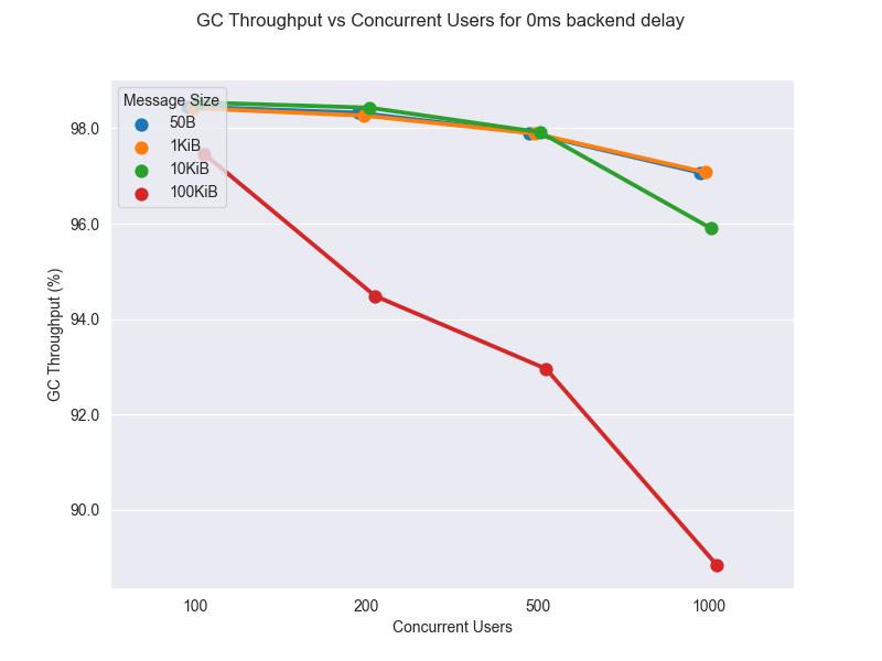 Lineplot WSO2 Api Manager GC throughput 2G 50B 0ms