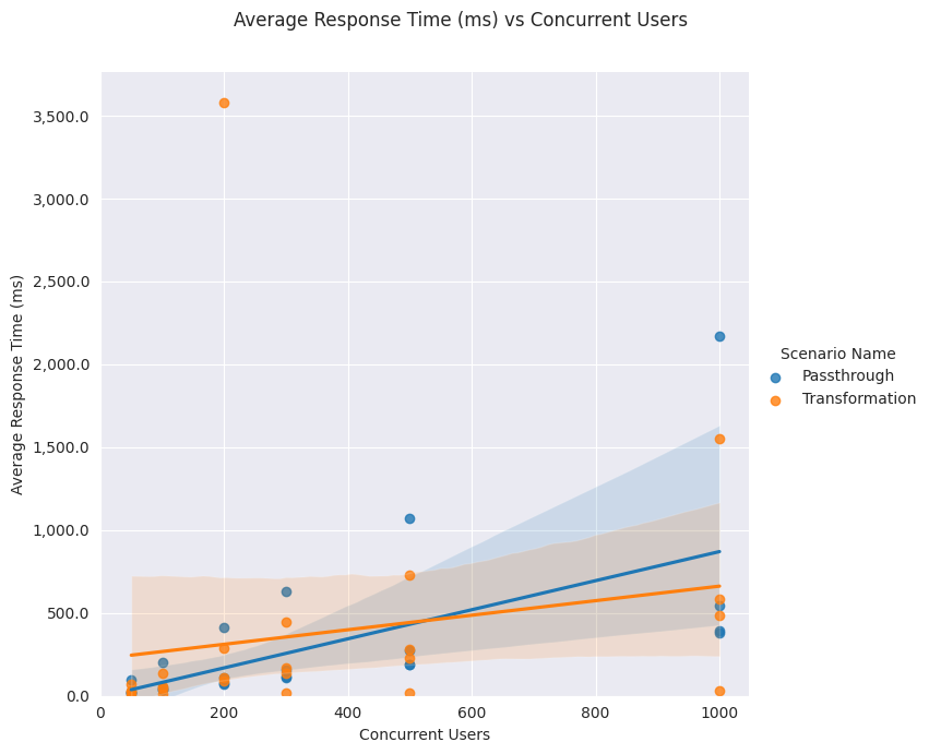 Lineplot average response time concurrent users 2G