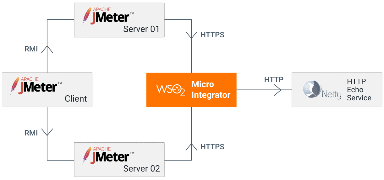 MI performance test all-in-one deployment
