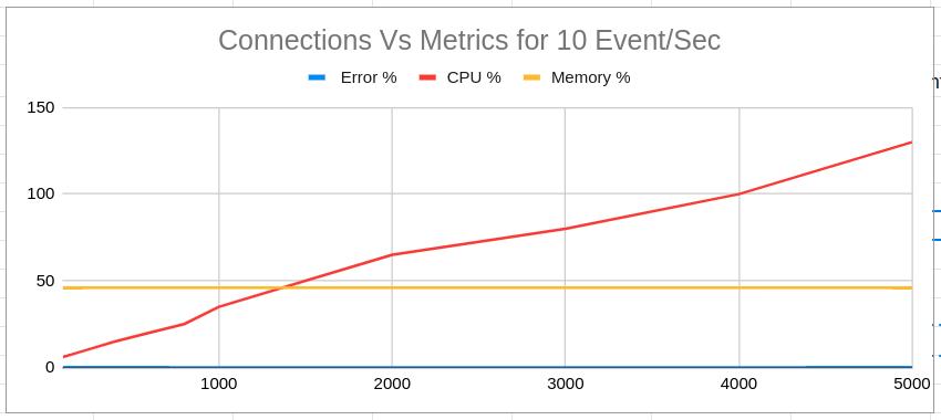 Server Sent Events Test Results
