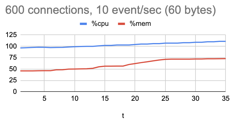 600_connections