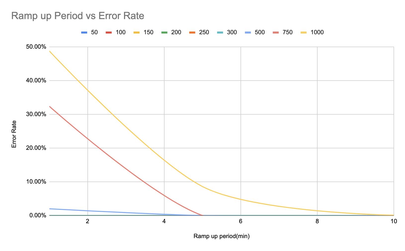 websocket_ramp_up_period_vs_error_rate